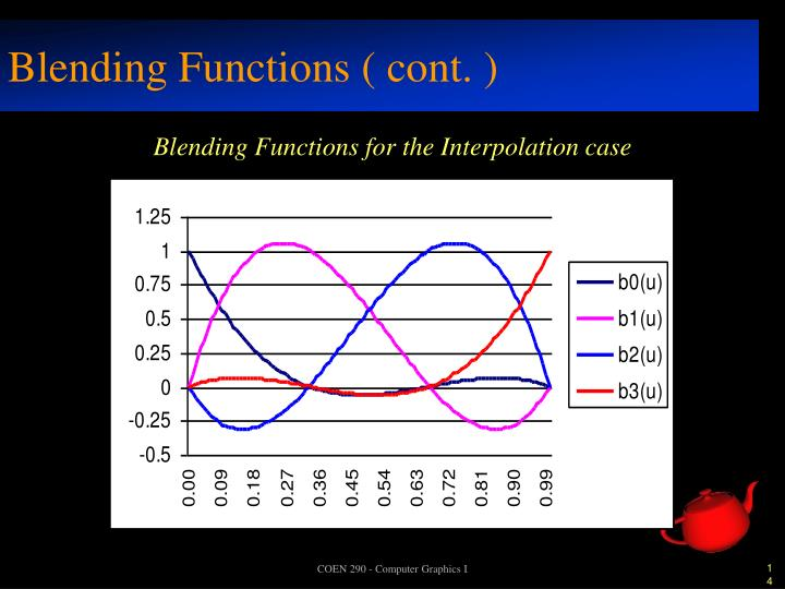 Blending Functions ( cont. )
