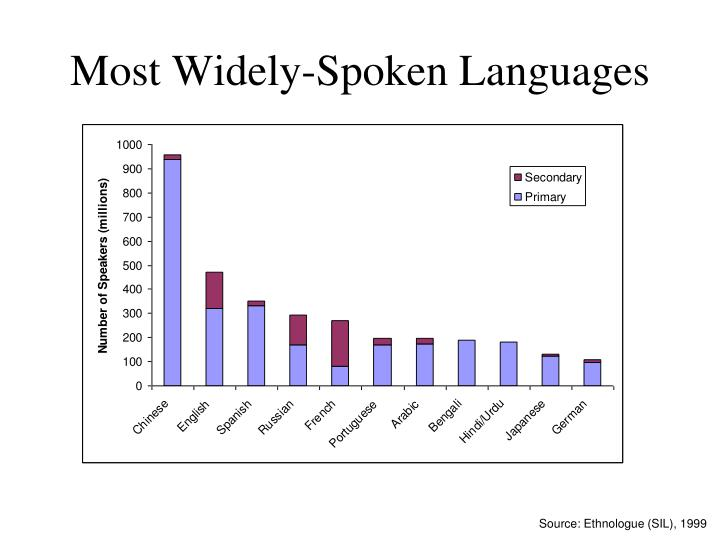 Most Widely-Spoken Languages