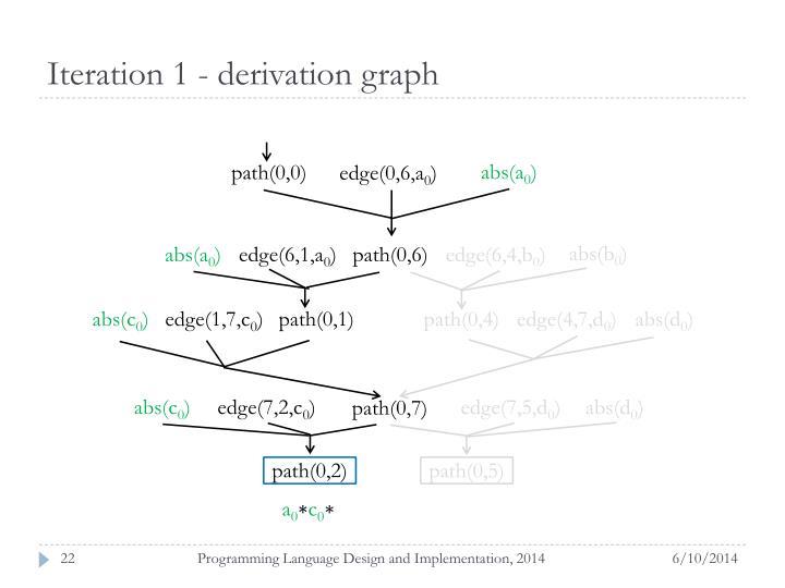 Iteration 1 - derivation graph