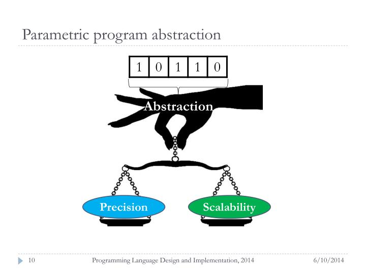 Parametric program abstraction