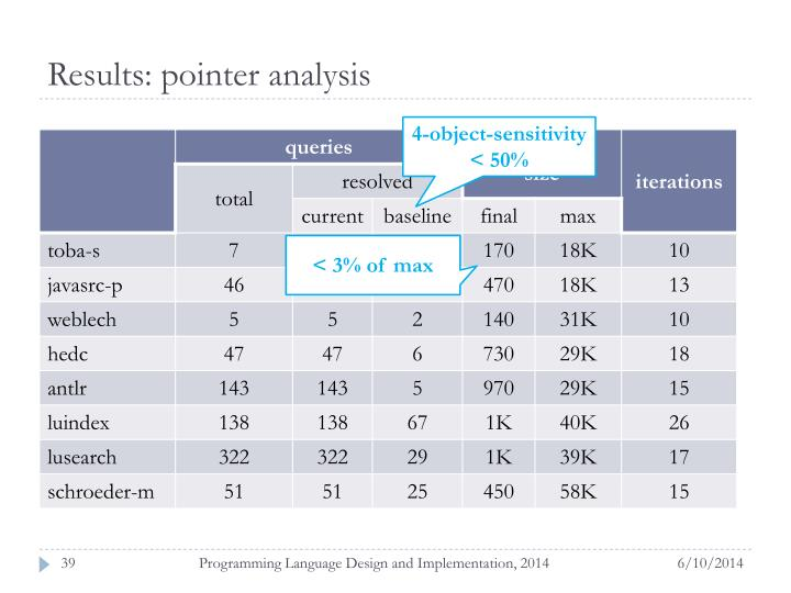 Results: pointer analysis