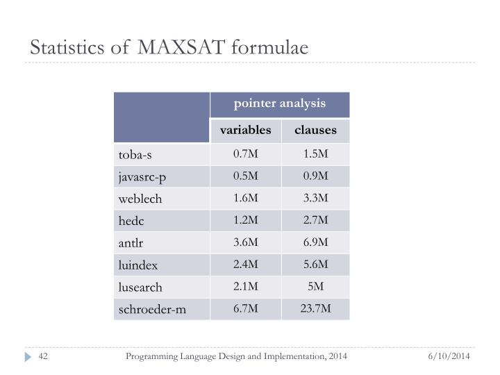 Statistics of MAXSAT formulae