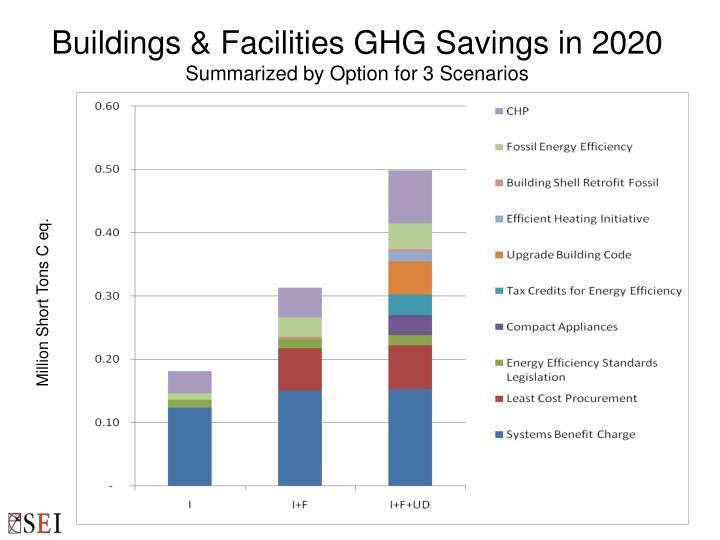 Buildings & Facilities GHG Savings in 2020