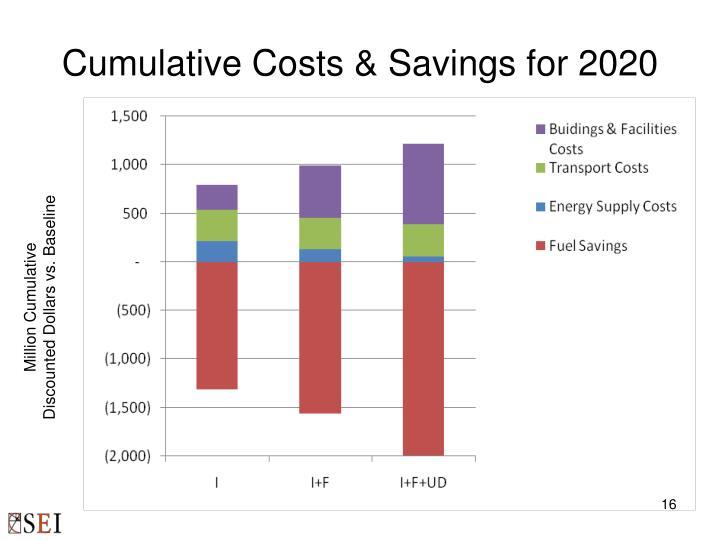 Cumulative Costs & Savings for 2020