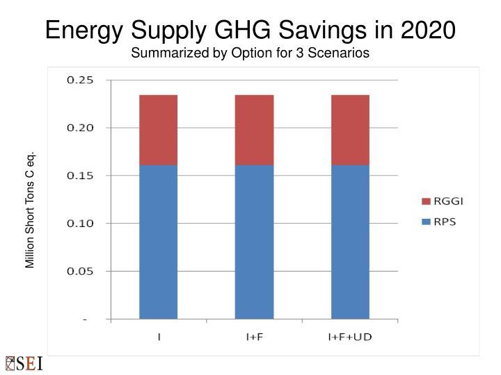 Energy Supply GHG Savings in 2020