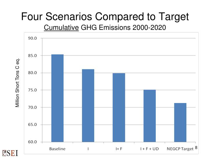 Four Scenarios Compared to Target