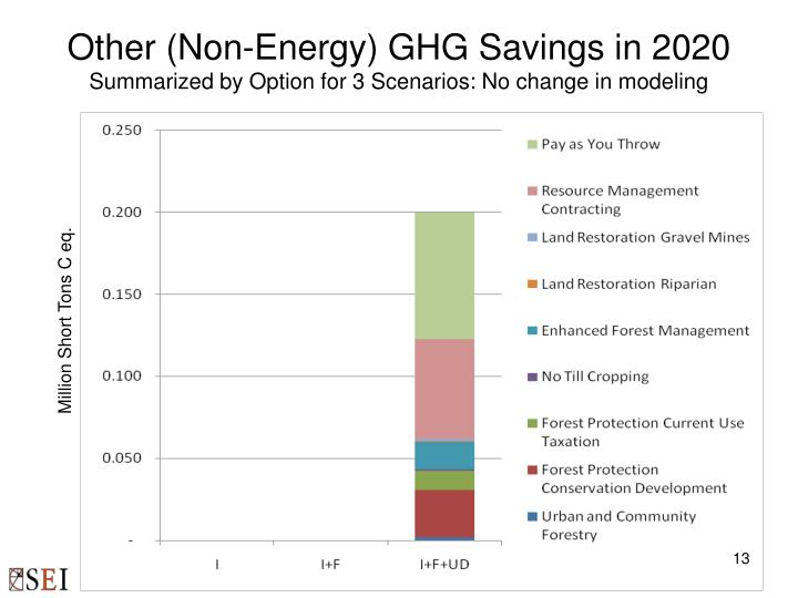 Other (Non-Energy) GHG Savings in 2020