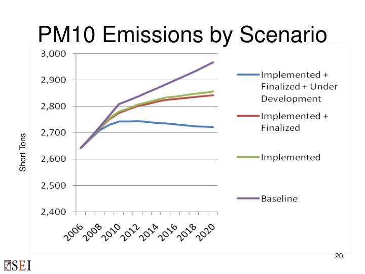 PM10 Emissions by Scenario