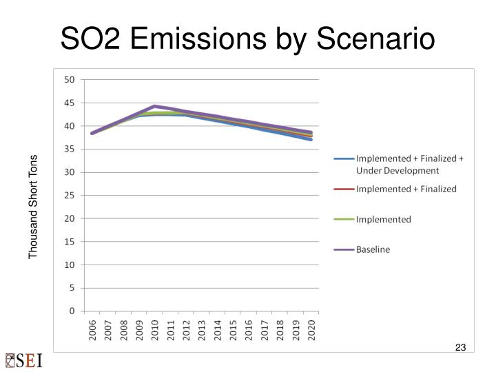 SO2 Emissions by Scenario