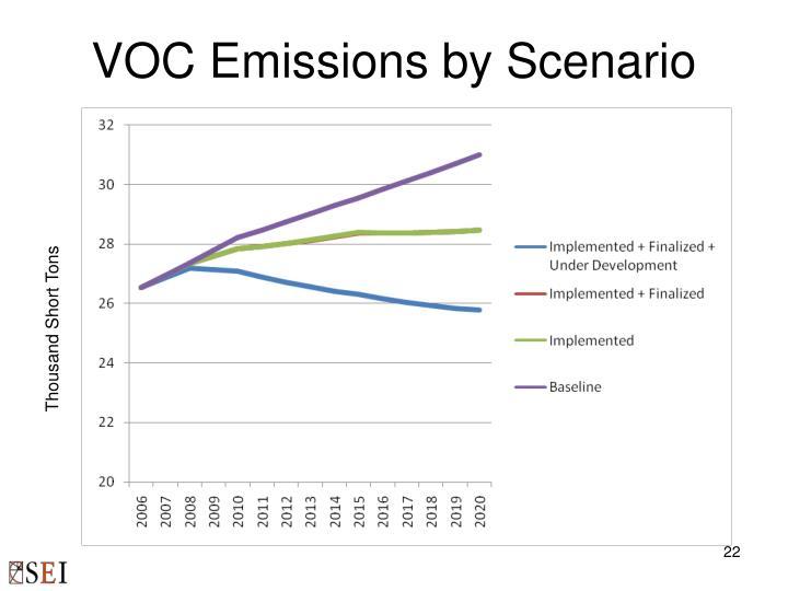 VOC Emissions by Scenario