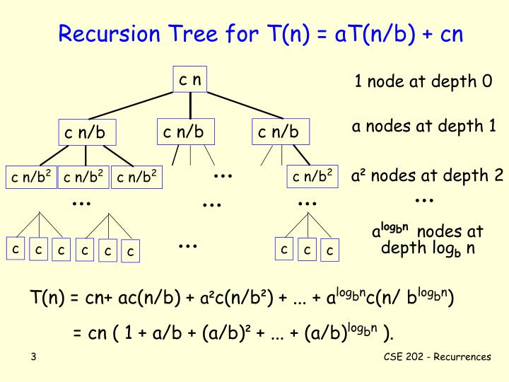 Recursion tree for t n at n b cn