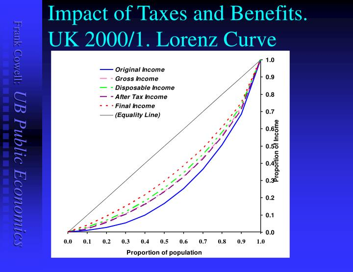 Impact of Taxes and Benefits. UK 2000/1. Lorenz Curve