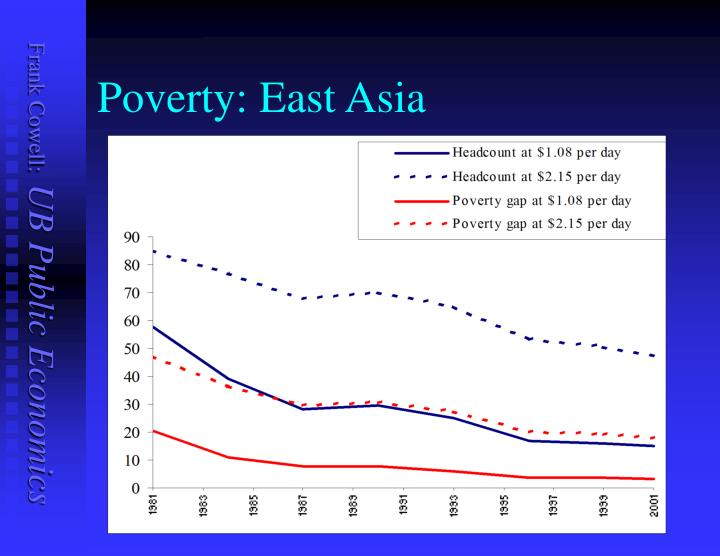 Poverty: East Asia