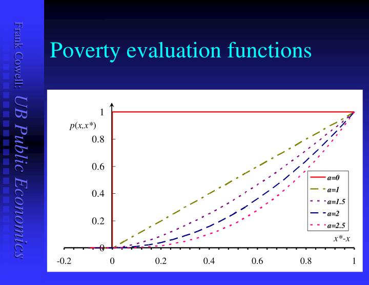 Poverty evaluation functions