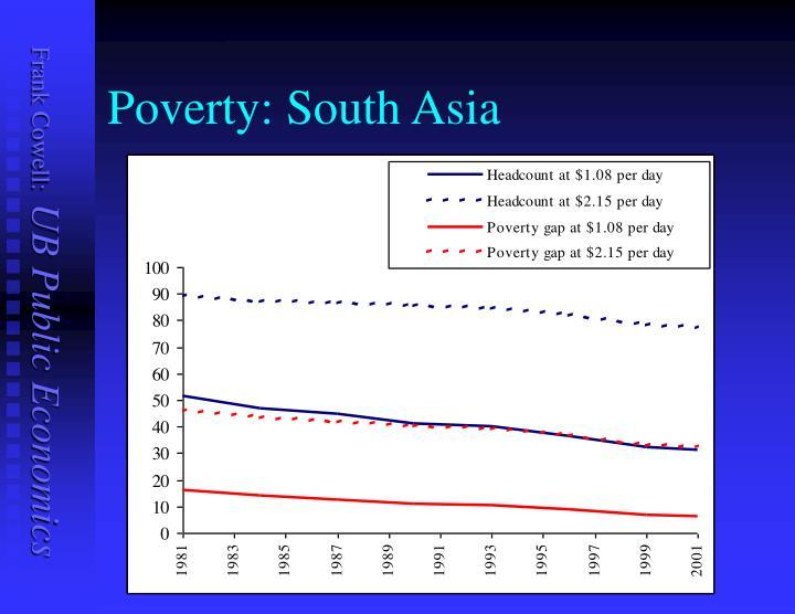 Poverty: South Asia