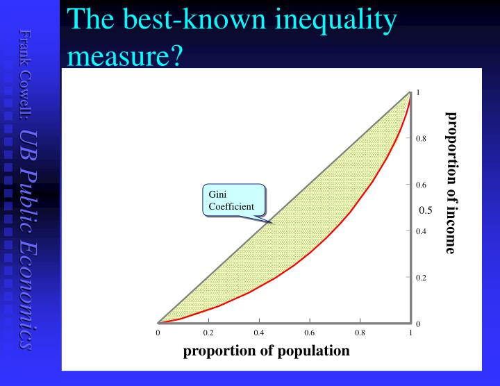 The best-known inequality measure?