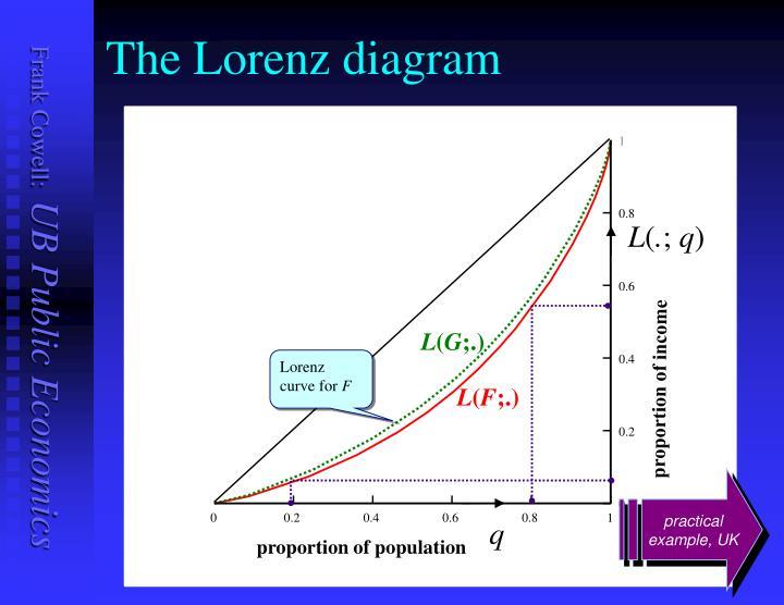 The Lorenz diagram