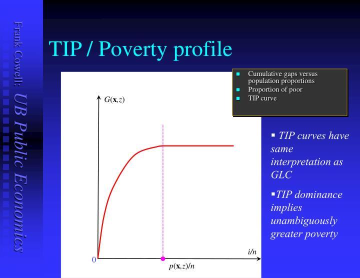 TIP / Poverty profile