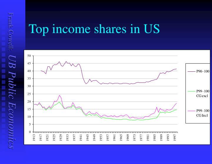 Top income shares in US