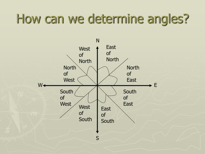 How can we determine angles?