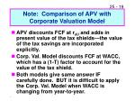 note comparison of apv with corporate valuation model