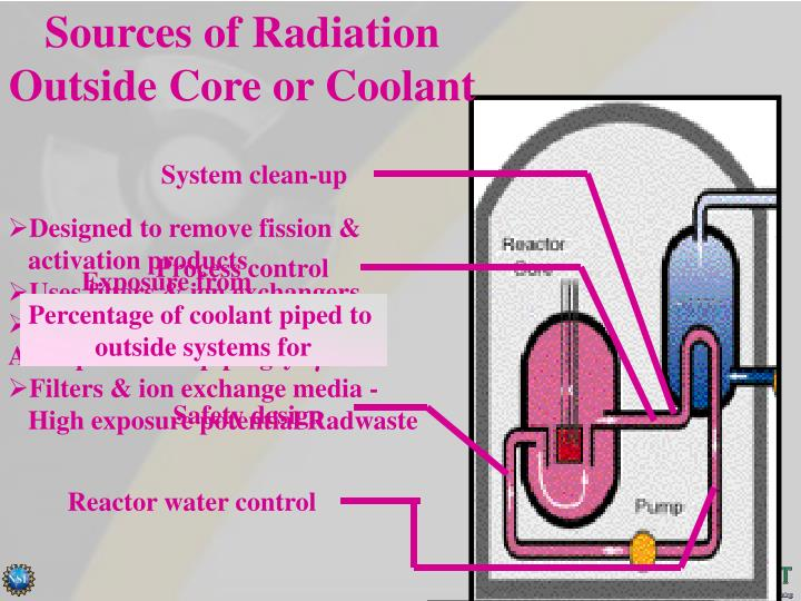 Sources of Radiation