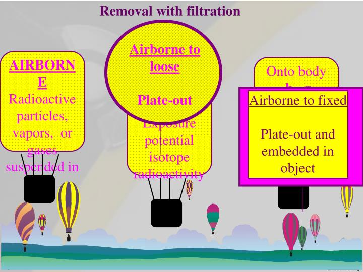 Removal with filtration