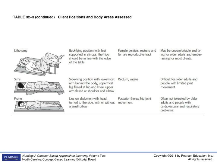 TABLE 32–3 (continued)   Client Positions and Body Areas Assessed