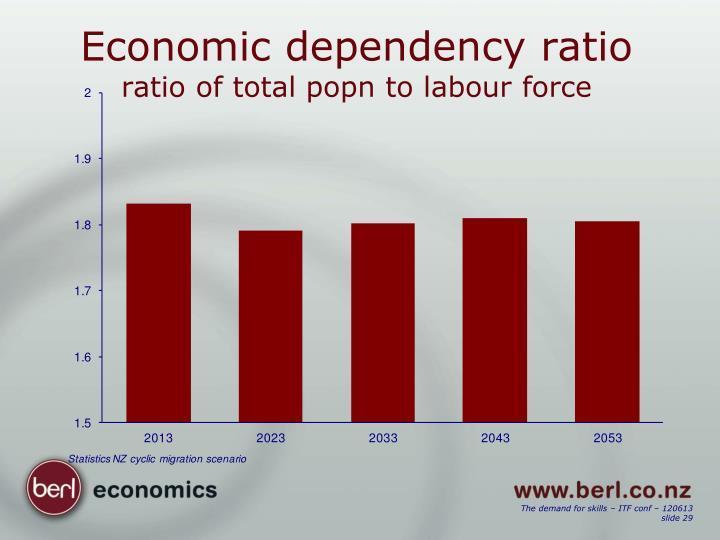 Economic dependency ratio