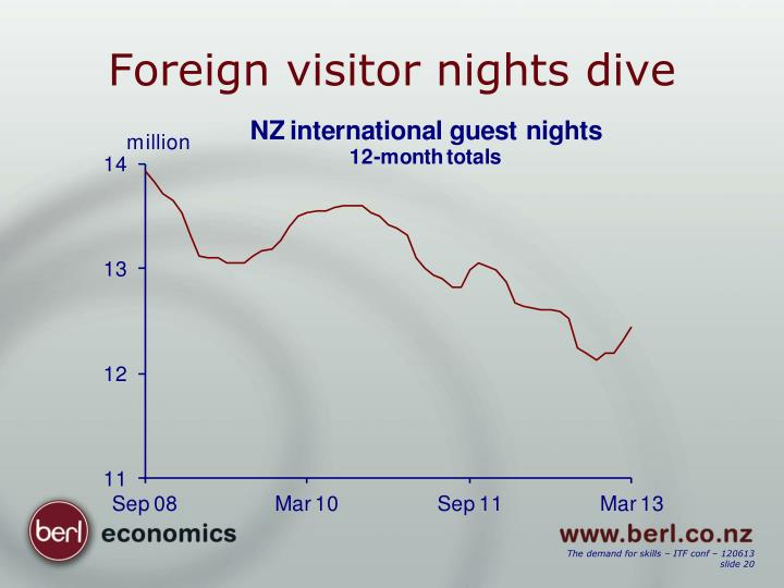 Foreign visitor nights dive