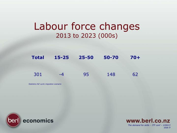 Labour force changes