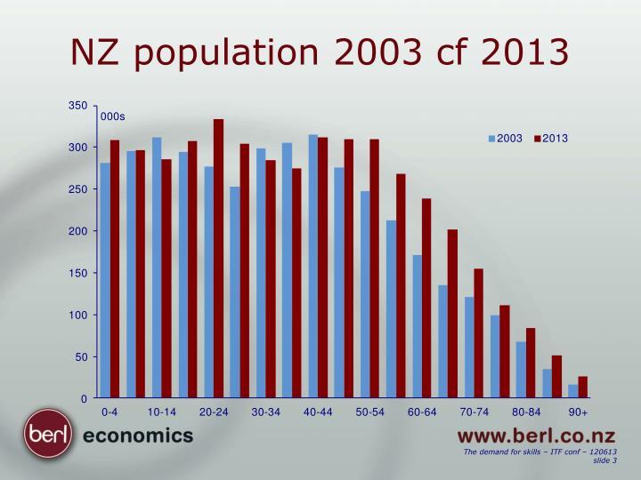 Nz population 2003 cf 2013