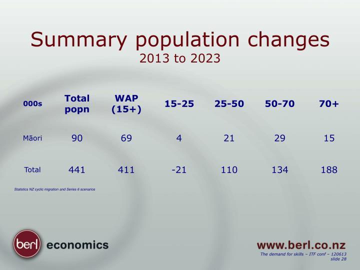 Summary population changes