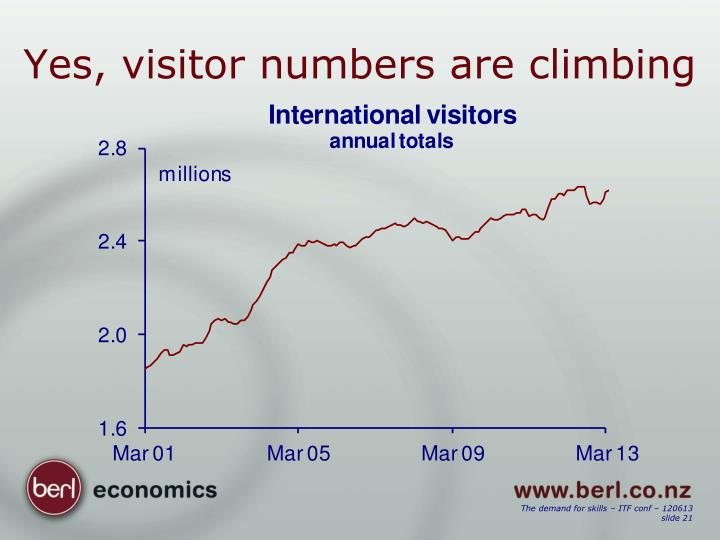 Yes, visitor numbers are climbing