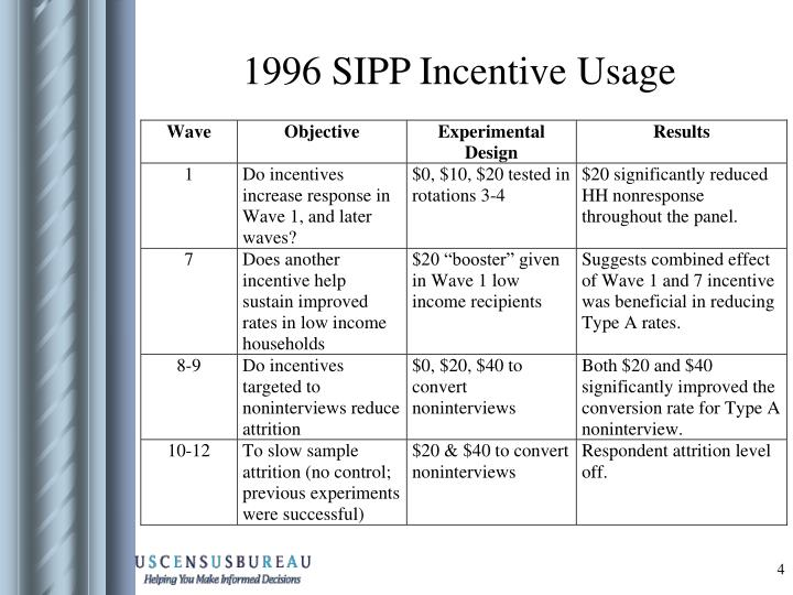 1996 SIPP Incentive Usage