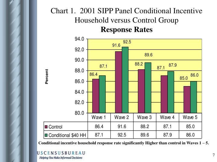 Chart 1.  2001 SIPP Panel Conditional Incentive Household versus Control Group