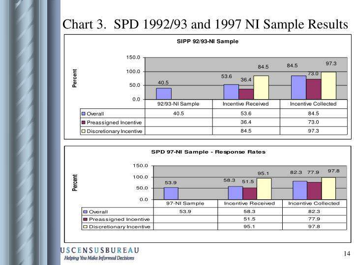 Chart 3.  SPD 1992/93 and 1997 NI Sample Results