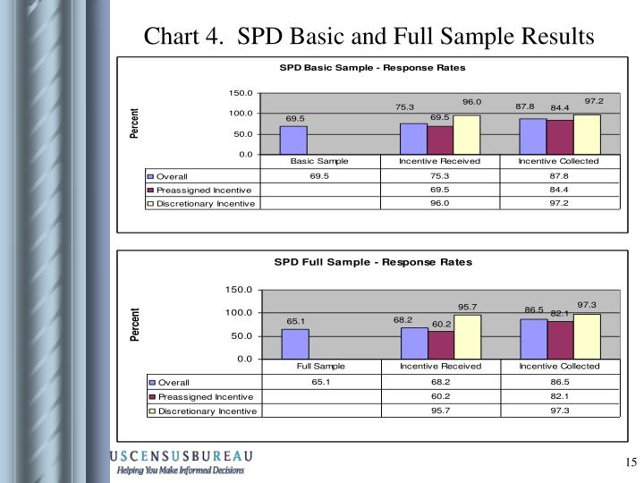 Chart 4.  SPD Basic and Full Sample Results