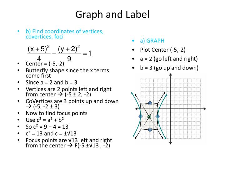 Graph and Label