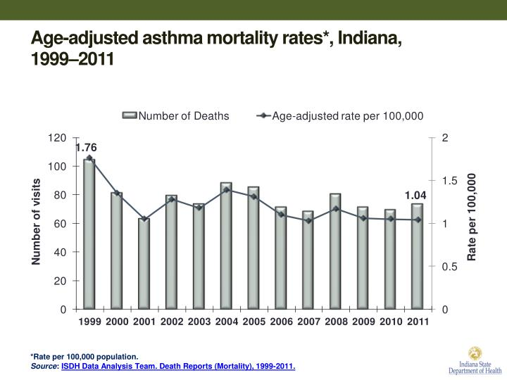 Age-adjusted asthma mortality rates*, Indiana,
