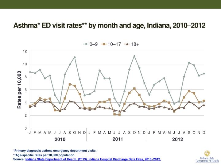 Asthma* ED visit rates** by month and age, Indiana, 2010–2012