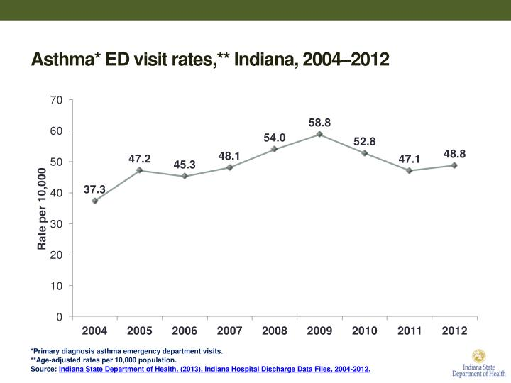 Asthma* ED visit rates,** Indiana, 2004–2012