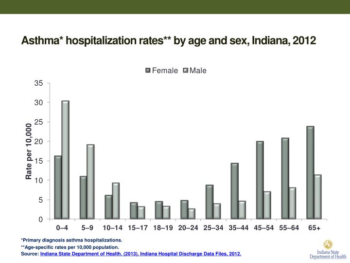 Asthma* hospitalization rates** by age and sex, Indiana, 2012