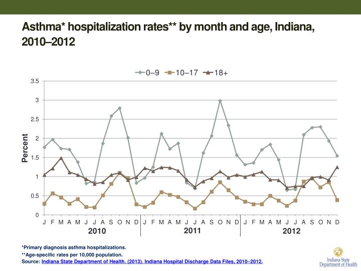 Asthma* hospitalization rates** by month and age, Indiana, 2010–2012