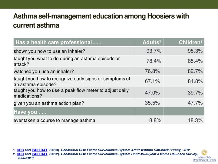 Asthma self-management education among Hoosiers with current asthma