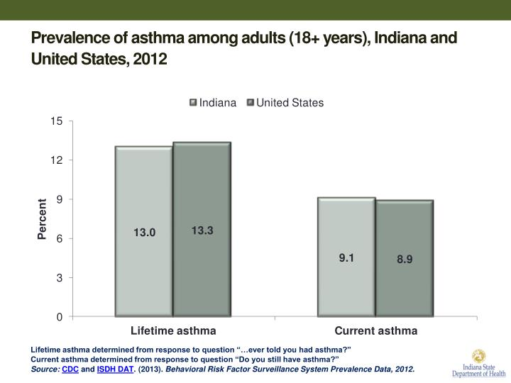 Prevalence of asthma among adults