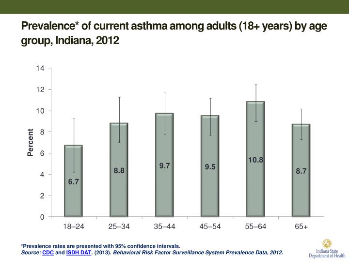 Prevalence* of current asthma among adults (18+ years) by age group, Indiana, 2012