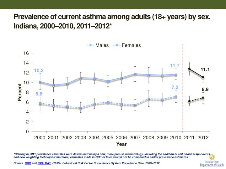 Prevalence of current asthma among adults