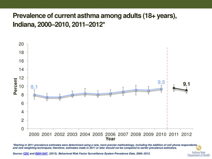 Prevalence of current asthma among adults (18+ years), Indiana, 2000–2010,