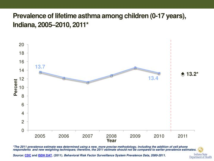 Prevalence of lifetime asthma among children